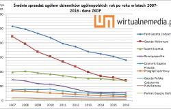 Sprzedaż dzienników ogólnopolskich w 2016