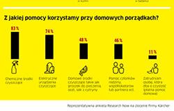 Jak wypada Polska na tle innych krajów pod względem utrzymania czystości w domu?
