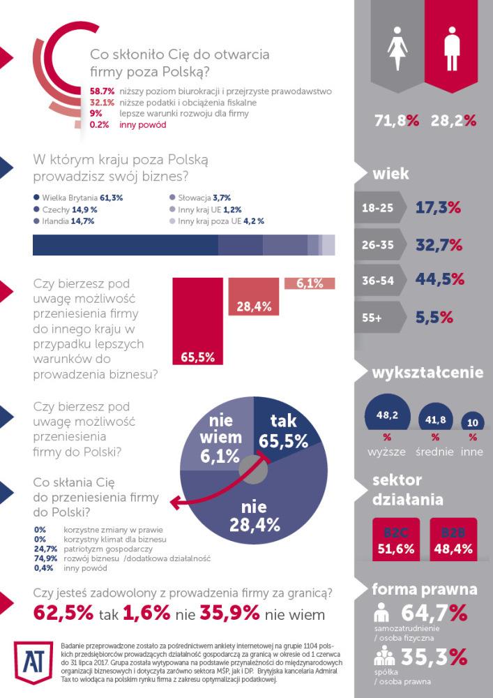 Raport Admiral Tax: 57% Polaków założyło firmę za granicą z powodu biurokracji w Polsce