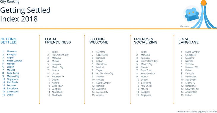 Ranking miast przyjaznych emigrantom